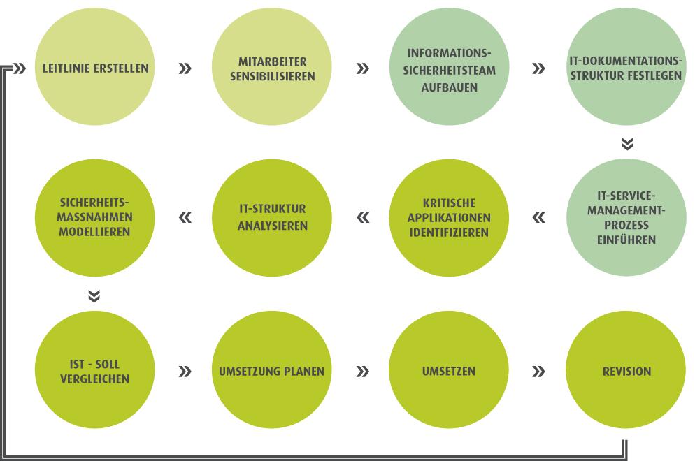 ISIS12 Vorgehensmodell